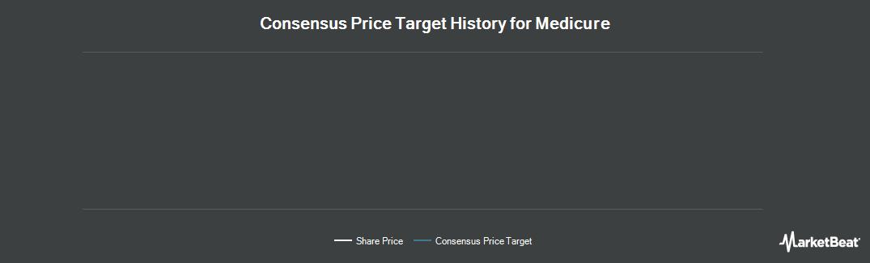 Price Target History for Medicure (OTCMKTS:MCUJF)