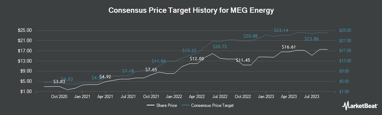 Price Target History for Meg Energy Corp (OTCMKTS:MEGEF)