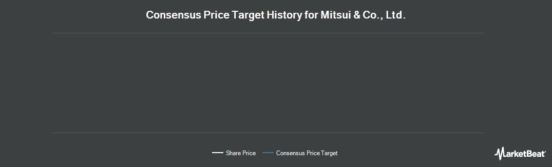 Price Target History for Mitsui & Co. (OTCMKTS:MITSY)