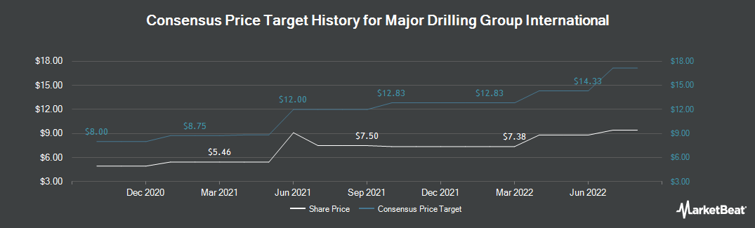 Price Target History for Major Drilling Group International (OTCMKTS:MJDLF)