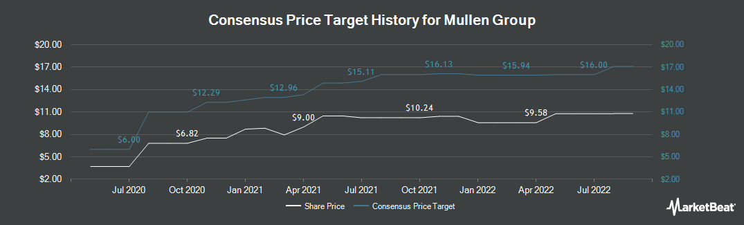 Price Target History for Mullen Group (OTCMKTS:MLLGF)