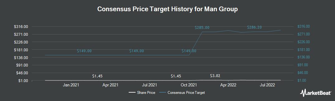 Price Target History for Man Group (OTCMKTS:MNGPF)