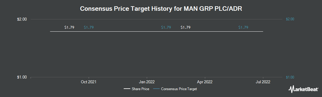 Price Target History for Man Group (OTCMKTS:MNGPY)