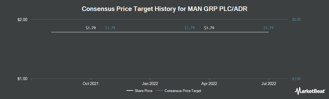 Price Target History for Man Group PLC (OTCMKTS:MNGPY)