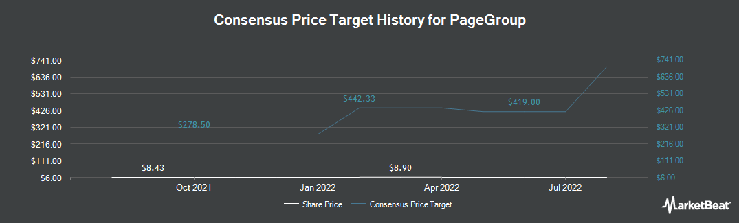 Price Target History for PageGroup (OTCMKTS:MPGPF)