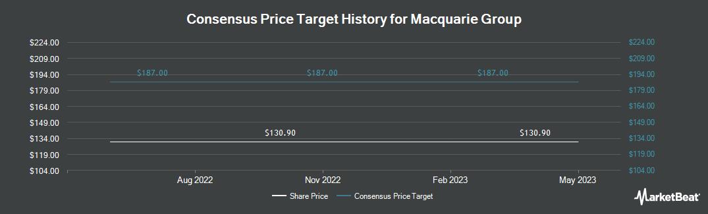 Price Target History for Macquarie Group (OTCMKTS:MQBKY)