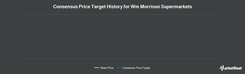 Price Target History for Wm Morrison Sup (OTCMKTS:MRWSY)
