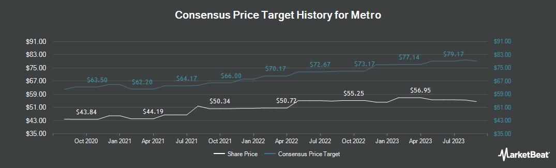 Price Target History for Metro (OTCMKTS:MTRAF)