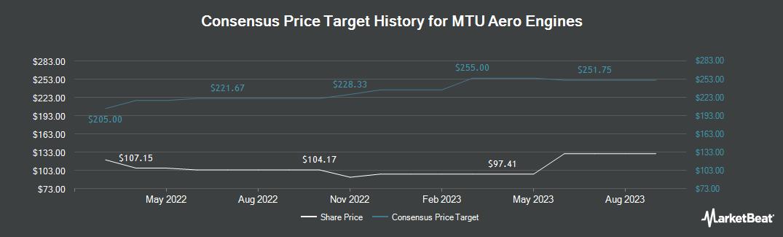 Price Target History for Mtu Aero Engines A (OTCMKTS:MTUAY)