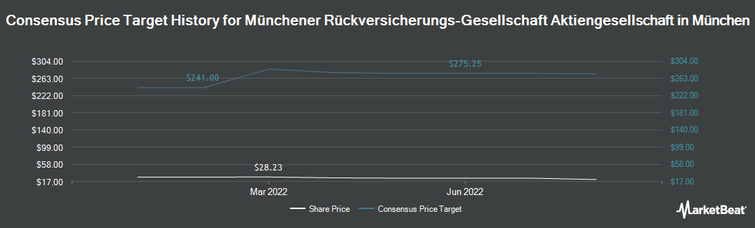 Price Target History for Munich Re (OTCMKTS:MURGY)