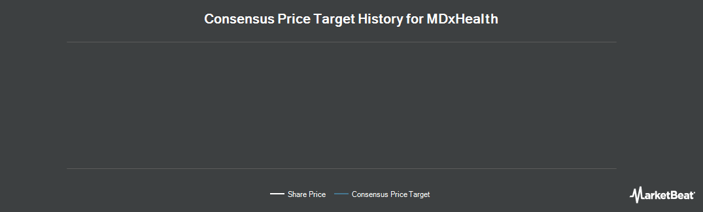Price Target History for MDxhealth SA (OTCMKTS:MXDHF)
