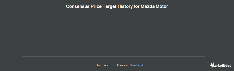 Price Target History for Mazda Motor Corporation (OTCMKTS:MZDAY)