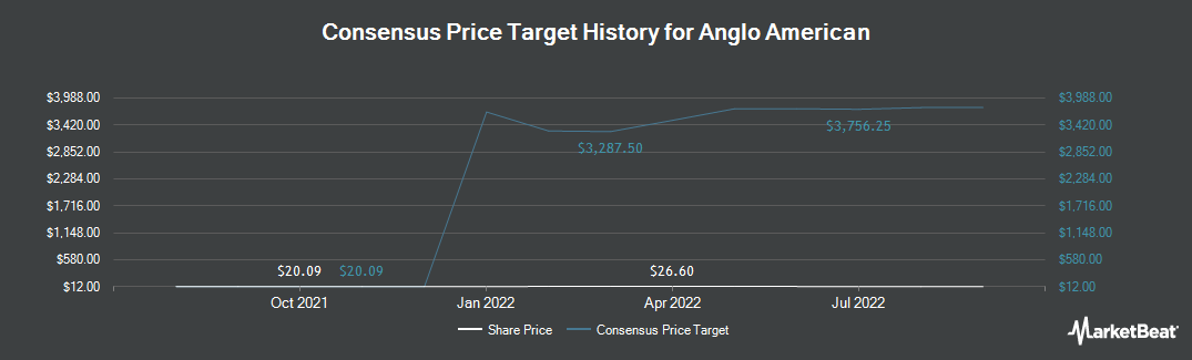 Price Target History for Anglo American (OTCMKTS:NGLOY)