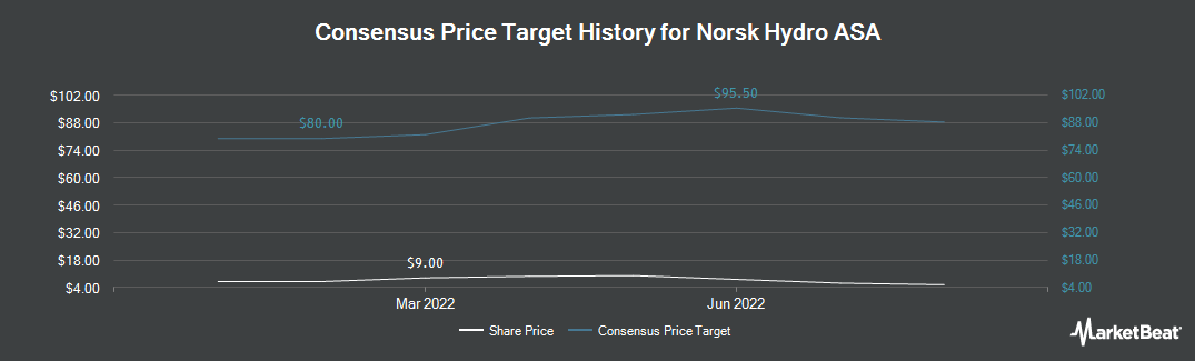 Price Target History for Norsk Hydro ASA (OTCMKTS:NHYDY)