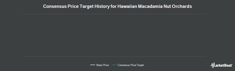 Price Target History for Royal Hawaiian Orchards LP (OTCMKTS:NNUTU)