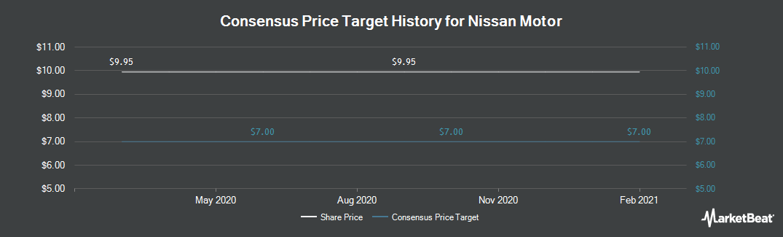Price Target History for Nissan Motor (OTCMKTS:NSANY)