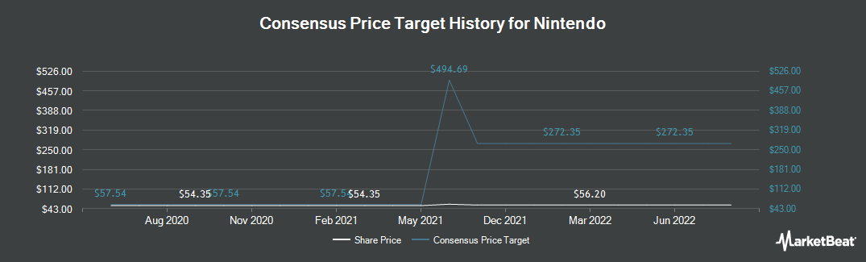 Price Target History for NINTENDO LTD/ADR (OTCMKTS:NTDOY)