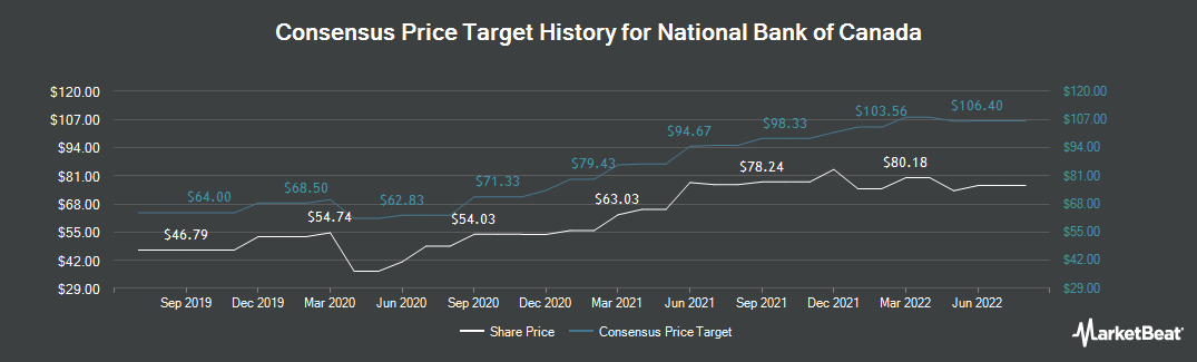 Price Target History for National Bank of Canada (OTCMKTS:NTIOF)