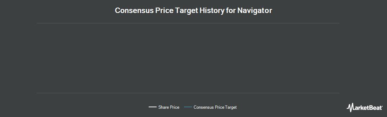 Price Target History for Navigator Holdings (OTCMKTS:NVIGF)