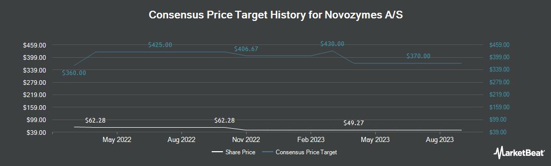 Price Target History for Novozymes A/S (OTCMKTS:NVZMY)