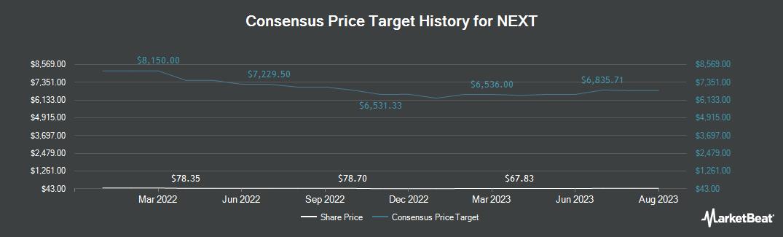 Price Target History for NEXT (OTCMKTS:NXGPF)