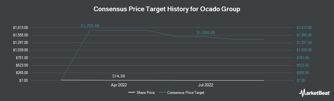 Price Target History for Ocado Group Plc, Hatfield (OTCMKTS:OCDGF)