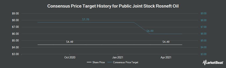 Price Target History for Rosneft (OTCMKTS:OJSCY)