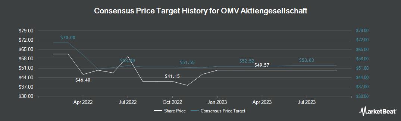Price Target History for OMV AG (OTCMKTS:OMVKY)