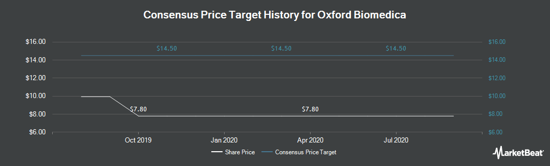 Price Target History for Oxford Biomedica (OTCMKTS:OXBDF)