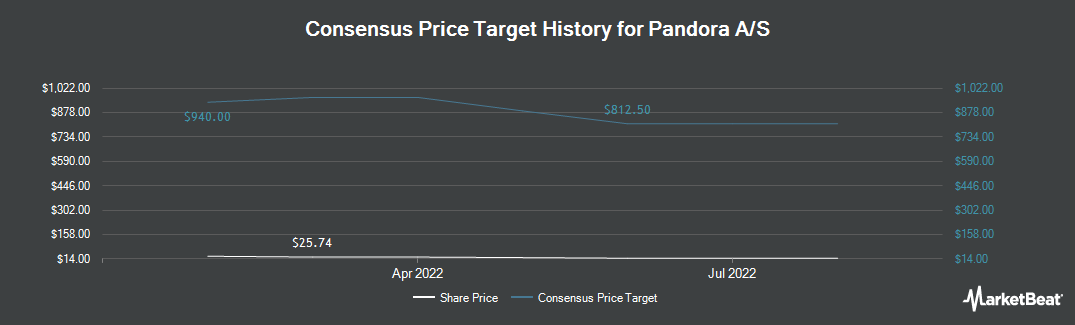 Price Target History for Pandora A/S (OTCMKTS:PANDY)