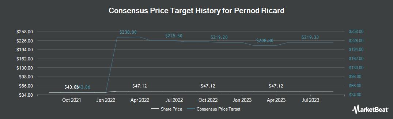 Price Target History for Pernod Ricard (OTCMKTS:PDRDY)
