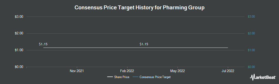 Price Target History for Pharming Group (OTCMKTS:PHGUF)