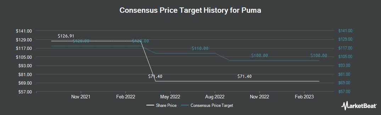 Price Target History for Puma AG Rudolf Dassler Sport (OTCMKTS:PMMAF)