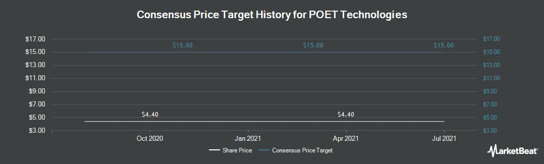 Price Target History for POET Technologies (OTCMKTS:POETF)