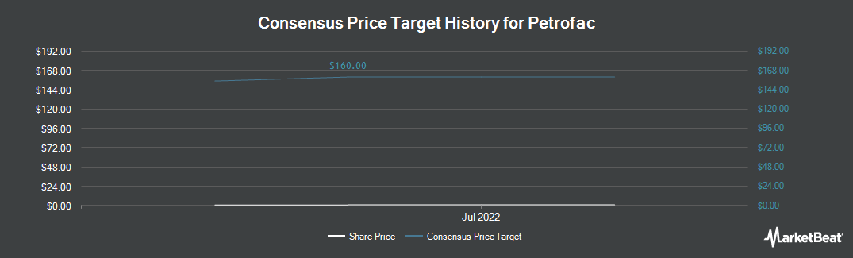 Price Target History for Petrofac (OTCMKTS:POFCY)