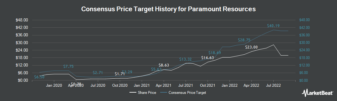 Price Target History for Paramount Resources (OTCMKTS:PRMRF)