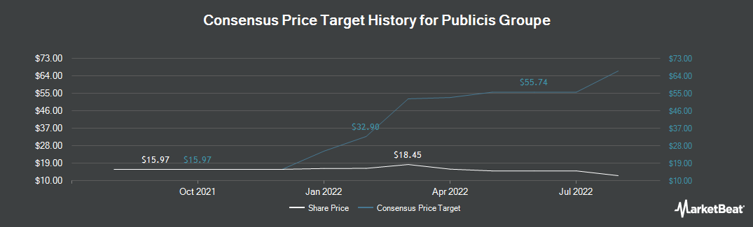 Price Target History for Publicis Groupe (OTCMKTS:PUBGY)