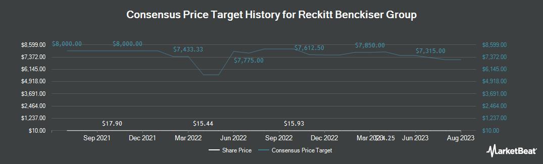 Price Target History for Reckitt Benckiser Group (OTCMKTS:RBGLY)