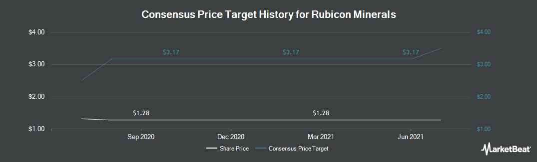 Price Target History for Rubicon Minerals Corp. (OTCMKTS:RBYCF)