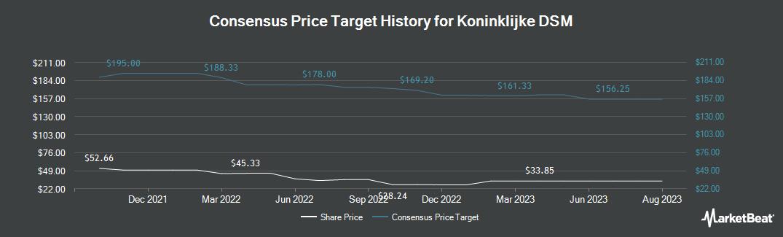 Price Target History for Koninklijke DSM (OTCMKTS:RDSMY)
