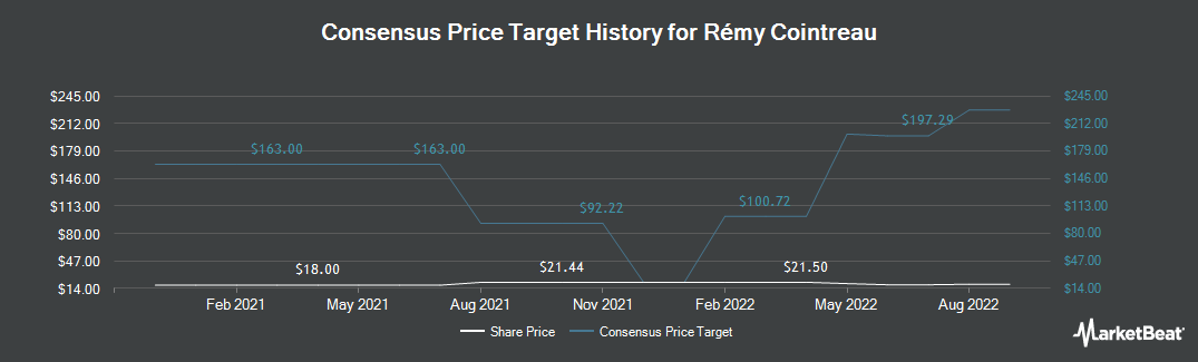 Price Target History for Remy Cointreau (OTCMKTS:REMYY)