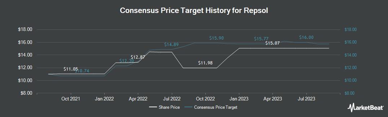 Price Target History for Repsol (OTCMKTS:REPYY)