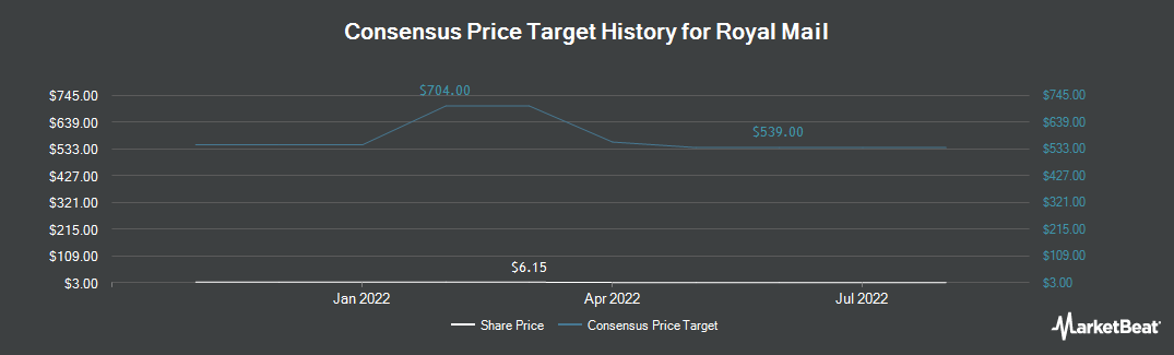 Price Target History for Royal Mail (OTCMKTS:ROYMF)
