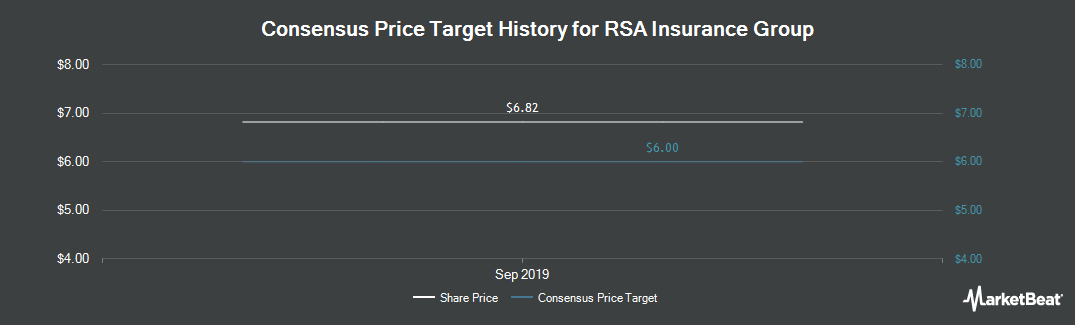 Price Target History for RSA Insurance Group (OTCMKTS:RSNAY)