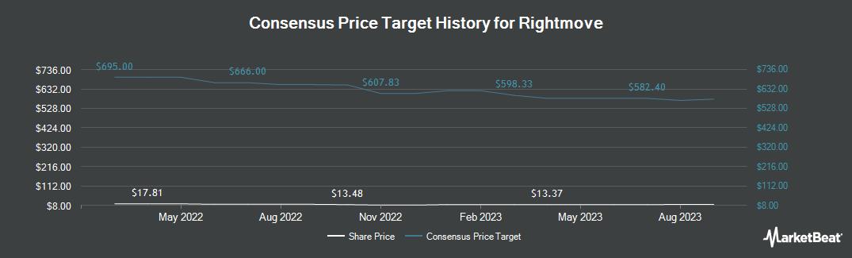 Price Target History for Rightmove (OTCMKTS:RTMVY)