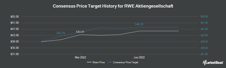 Price Target History for RWE (OTCMKTS:RWEOY)