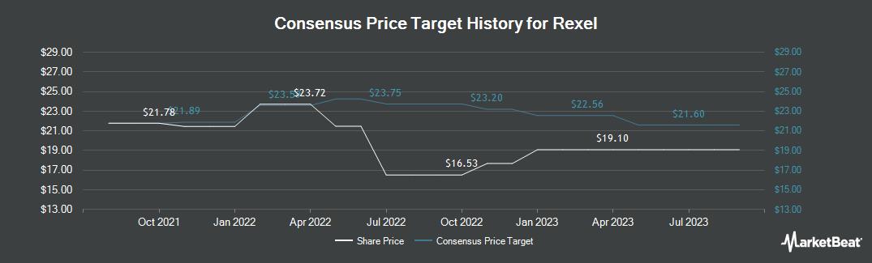 Price Target History for REXEL (OTCMKTS:RXEEY)