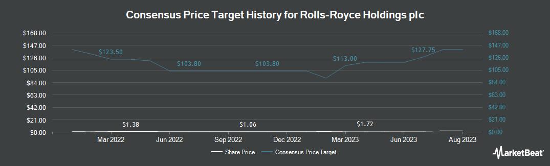 Price Target History for Rolls-Royce (OTCMKTS:RYCEY)