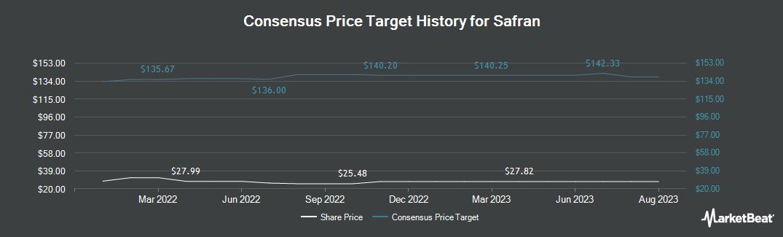 Price Target History for SAFRAN (OTCMKTS:SAFRY)