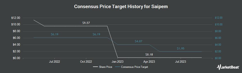 Price Target History for Saipem S.p.A. (OTCMKTS:SAPMY)